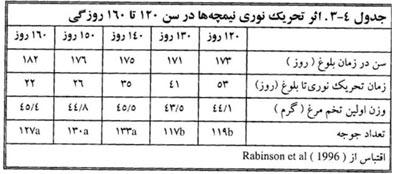 اثر تحریک نوری نیمچه ها در سن ۱۲۰ تا ۱۹۰ روزگی
