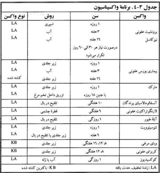 جدول برنامه واکسیناسیون