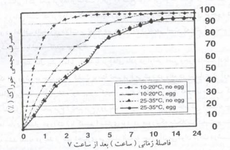 اثر دما و تخمگذاری روی مصرف خوراک مرغ های مادر